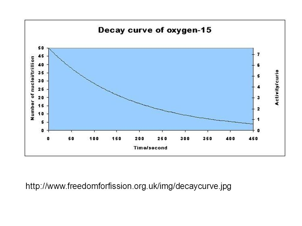 http://www.freedomforfission.org.uk/img/decaycurve.jpg