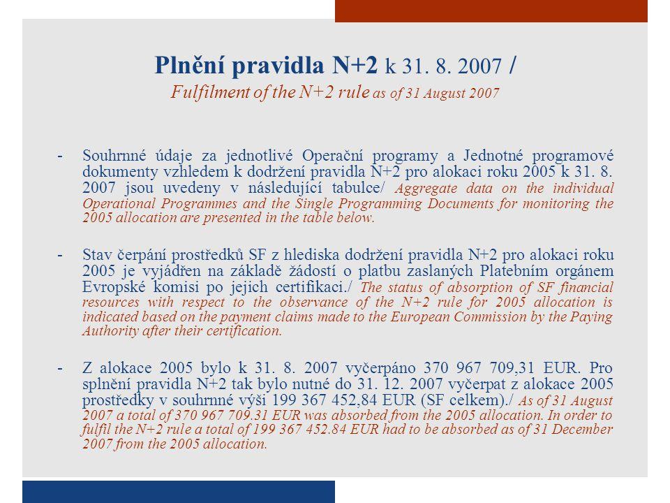 Plnění pravidla N+2 k 31. 8.