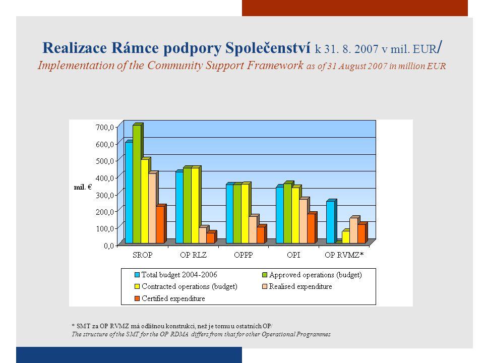 Pokrok SROP k 31.8. 2007 v mil. EUR / Progress in JROP as of 31 August 2007 in mil.
