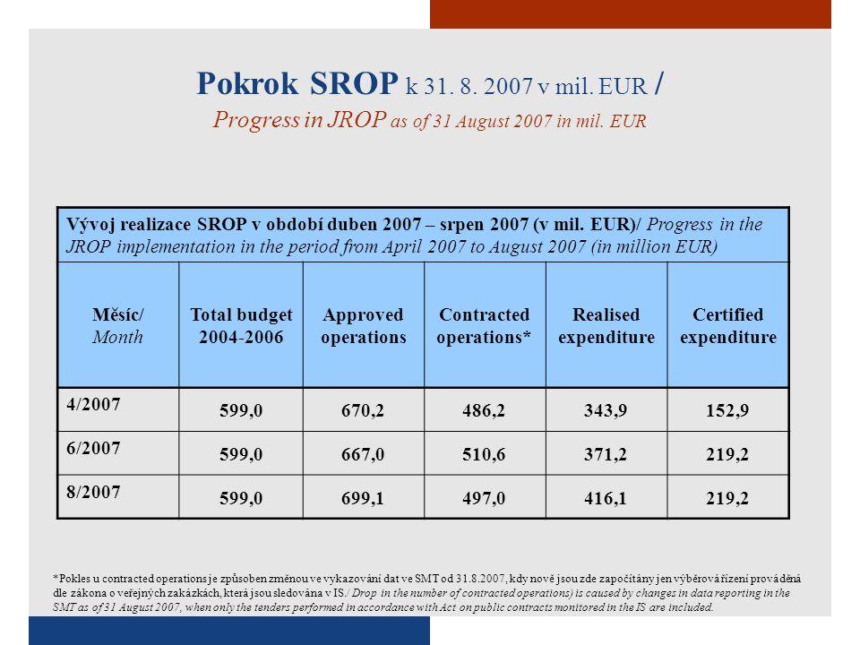 Vývoj realizace OP RLZ v období duben 2007 – srpen 2007 (v mil.