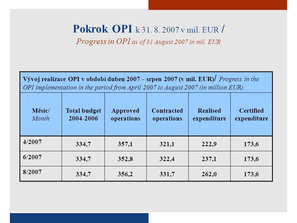 Vývoj realizace OP RVMZ* v období duben 2007 – srpen 2007 (v mil.