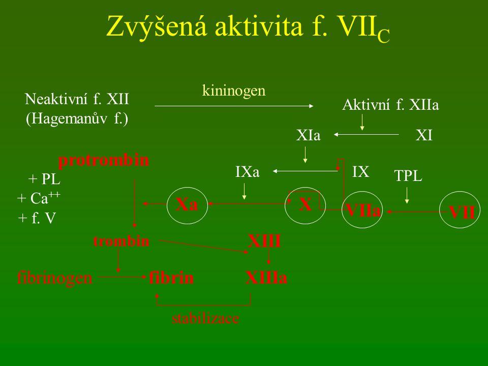 Zvýšená aktivita f. VII C Neaktivní f. XII (Hagemanův f.) Aktivní f. XIIa kininogen XIXIa IXIXa XXa VII VIIa TPL protrombin trombin + PL + Ca ++ + f.