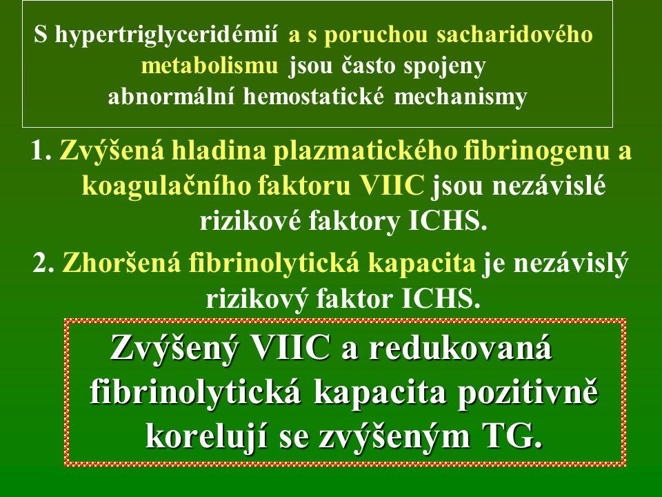 1. Zvýšená hladina plazmatického fibrinogenu a koagulačního faktoru VIIC jsou nezávislé rizikové faktory ICHS. 2. Zhoršená fibrinolytická kapacita je