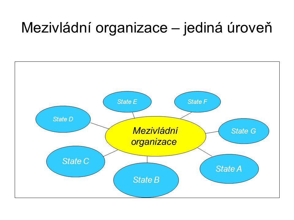 Mezivládní organizace – jediná úroveň State D State C State E State F State A State G State B Mezivládní organizace