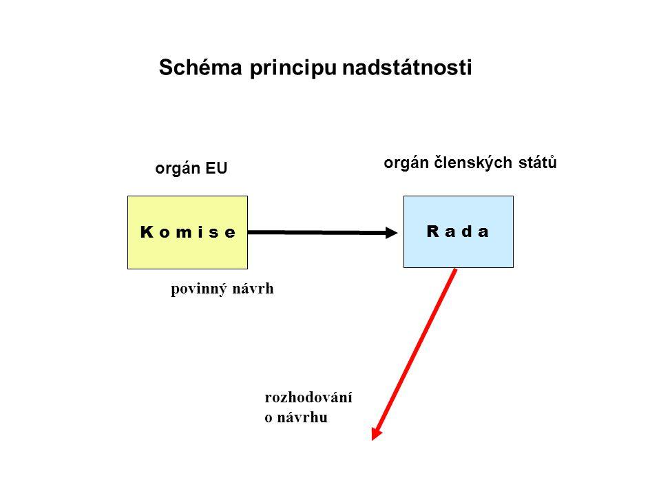 K o m i s e R a d a Schéma principu nadstátnosti orgán EU orgán členských států rozhodování o návrhu povinný návrh