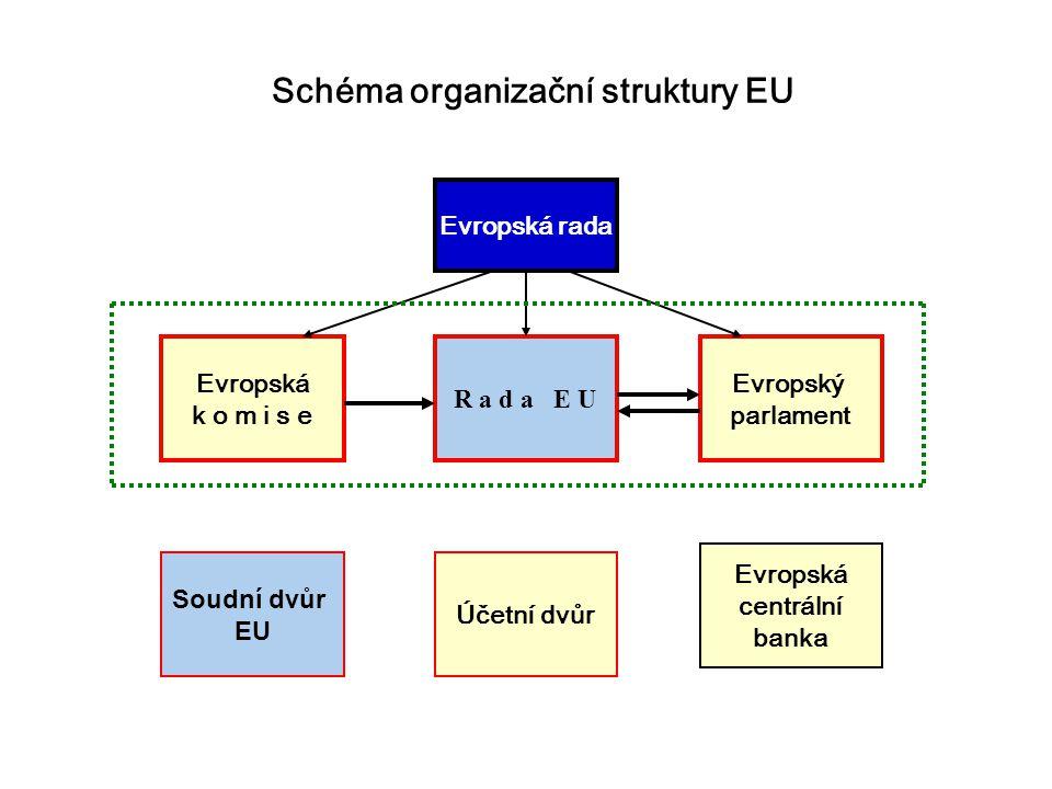 R a d a E U Evropská k o m i s e Evropský parlament Soudní dvůr EU Účetní dvůr Evropská centrální banka Evropská rada Schéma organizační struktury EU