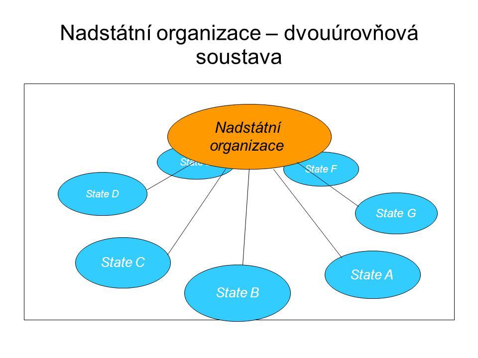 Nadstátní organizace – dvouúrovňová soustava State D State C State E State F State A State G State B Nadstátní organizace