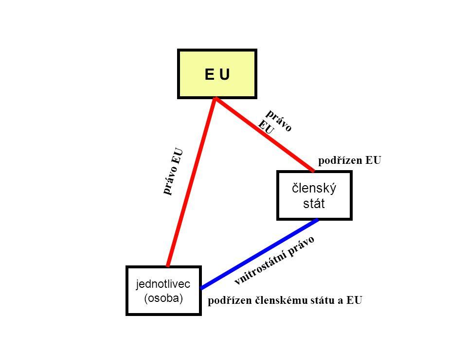 E U jednotlivec (osoba) členský stát právo EU vnitrostátní právo podřízen EU podřízen členskému státu a EU