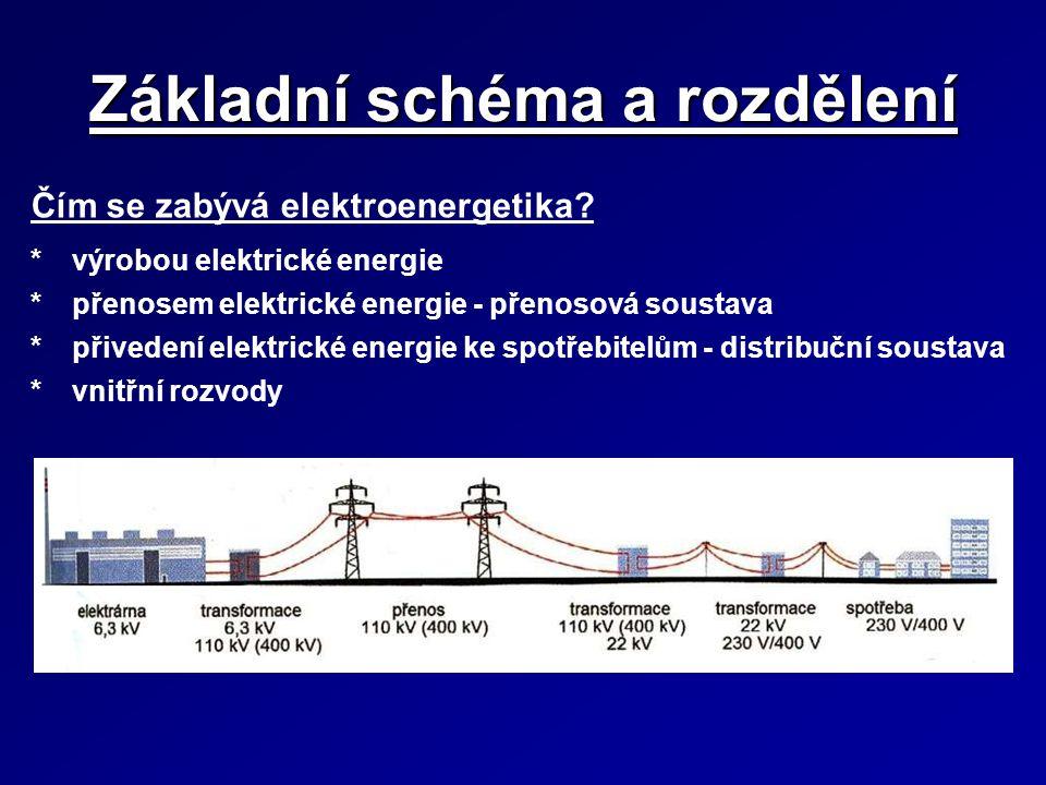 Základní schéma a rozdělení Čím se zabývá elektroenergetika? *výrobou elektrické energie *přenosem elektrické energie - přenosová soustava *přivedení