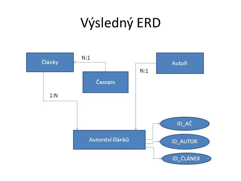 Výsledný ERD Články Časopis Autoři N:1 Autorství článků N:1 1:N ID_AČ ID_AUTOR ID_ČLÁNEK