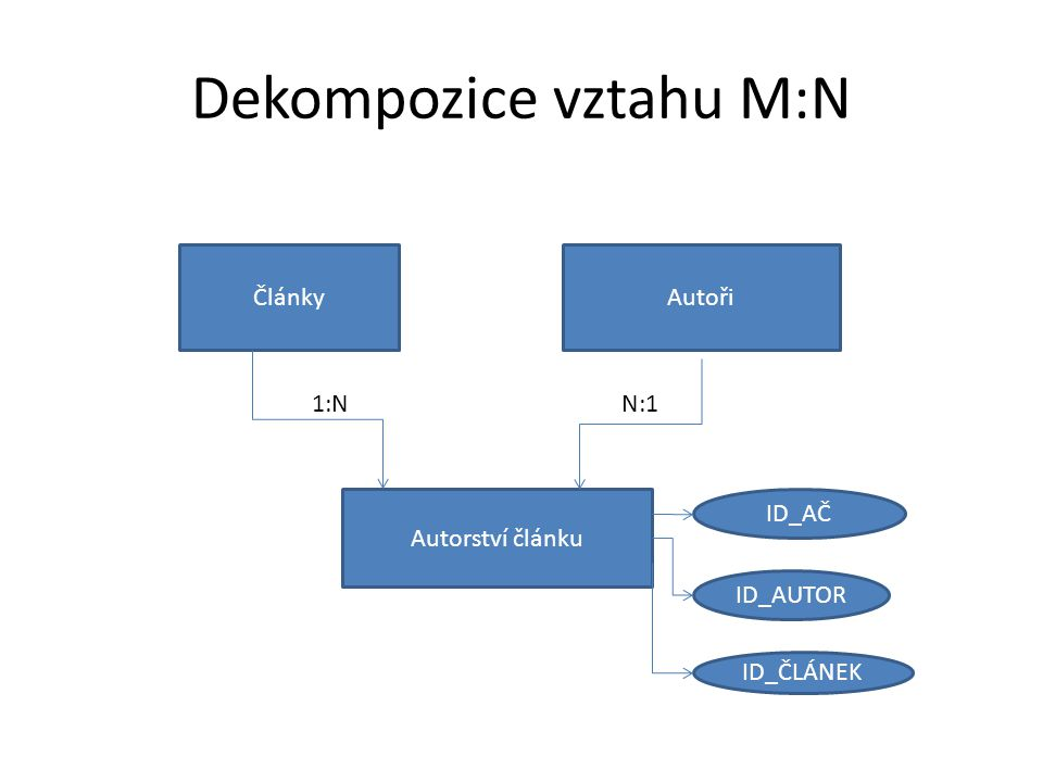 Dekompozice vztahu M:N ČlánkyAutoři Autorství článku 1:NN:1 ID_AČ ID_AUTOR ID_ČLÁNEK