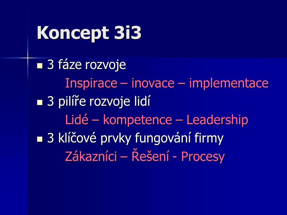 Koncept 3i3 3 fáze rozvoje 3 fáze rozvoje Inspirace – inovace – implementace 3 pilíře rozvoje lidí 3 pilíře rozvoje lidí Lidé – kompetence – Leadershi