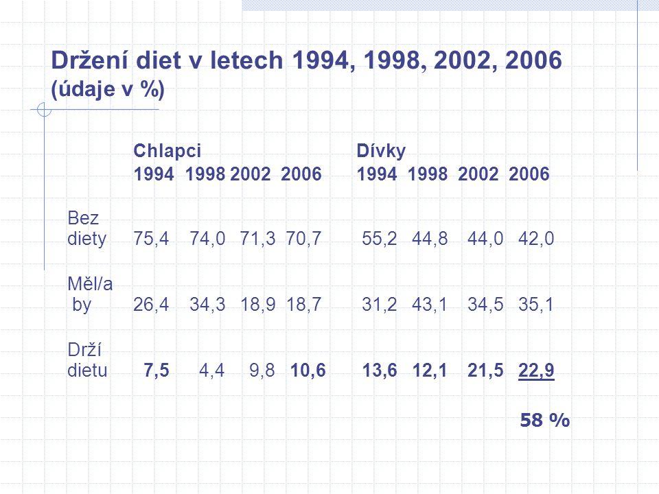 Držení diet v letech 1994, 1998, 2002, 2006 (údaje v %) Chlapci Dívky 1994 1998 2002 2006 Bez diety75,4 74,0 71,3 70,7 55,2 44,8 44,0 42,0 Měl/a by26,