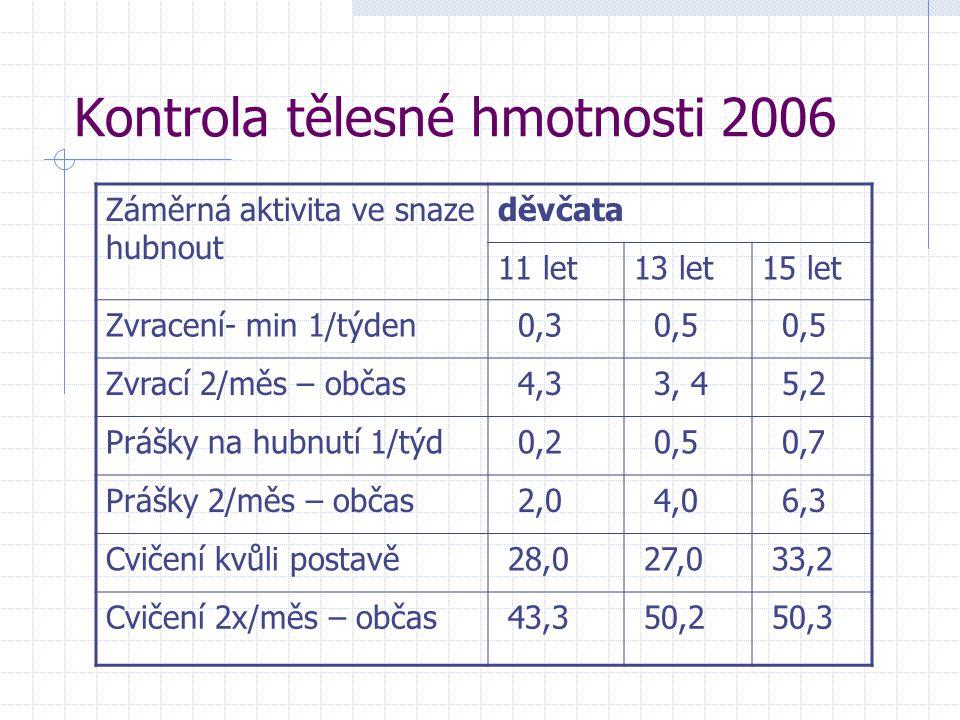 Kontrola tělesné hmotnosti 2006 Záměrná aktivita ve snaze hubnout děvčata 11 let13 let15 let Zvracení- min 1/týden 0,3 0,5 Zvrací 2/měs – občas 4,3 3,