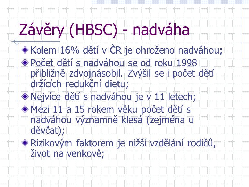Závěry (HBSC) - nadváha Kolem 16% dětí v ČR je ohroženo nadváhou; Počet dětí s nadváhou se od roku 1998 přibližně zdvojnásobil. Zvýšil se i počet dětí