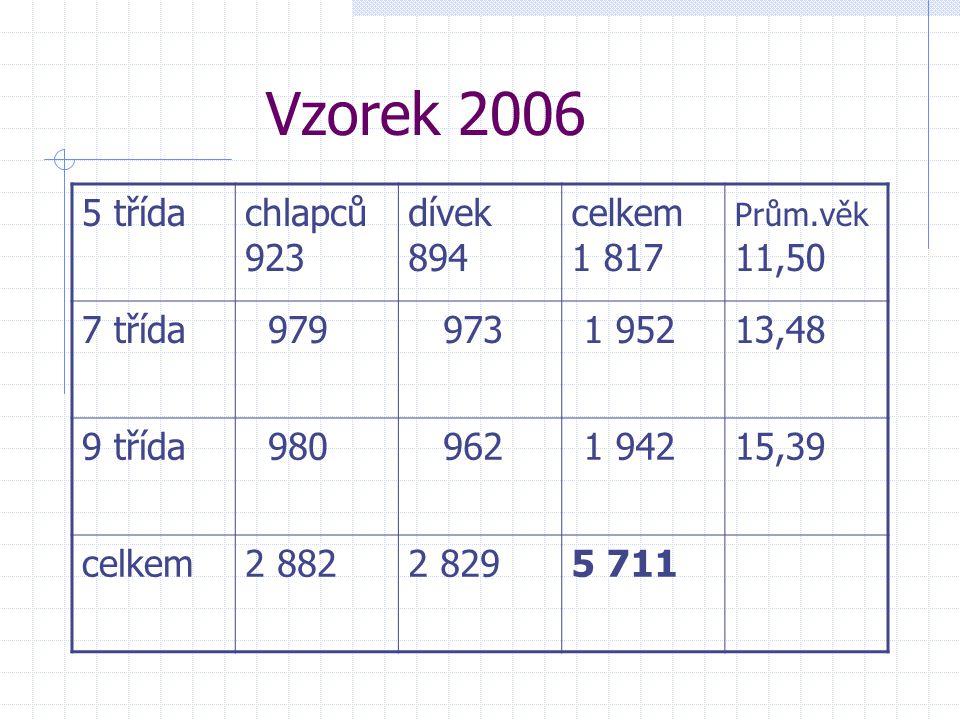 Vzorek 2006 5 třídachlapců 923 dívek 894 celkem 1 817 Prům.věk 11,50 7 třída 979 973 1 95213,48 9 třída 980 962 1 94215,39 celkem2 8822 8295 711