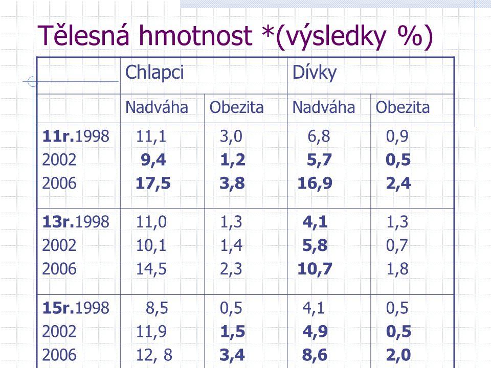 Tělesná hmotnost *(výsledky %) ChlapciDívky NadváhaObezitaNadváhaObezita 11r.1998 2002 2006 11,1 9,4 17,5 3,0 1,2 3,8 6,8 5,7 16,9 0,9 0,5 2,4 13r.199