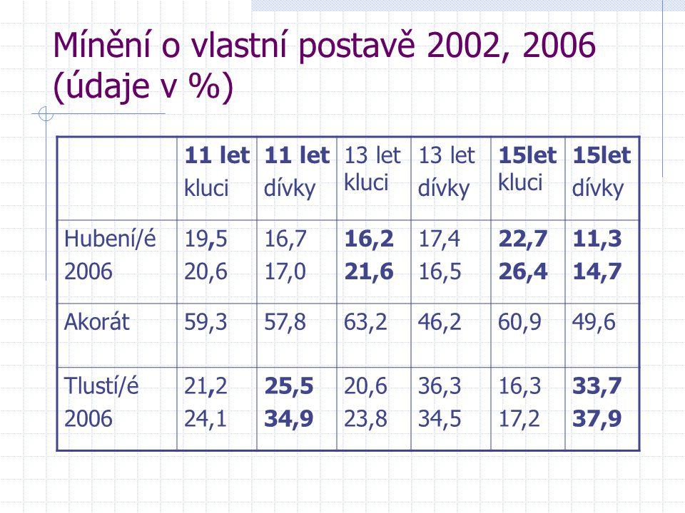 Mínění o vlastní postavě 2002, 2006 (údaje v %) 11 let kluci 11 let dívky 13 let kluci 13 let dívky 15let kluci 15let dívky Hubení/é 2006 19,5 20,6 16