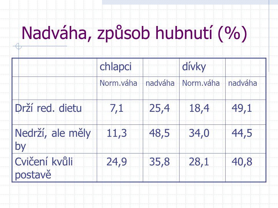 Nadváha, způsob hubnutí (%) chlapcidívky Norm.váhanadváhaNorm.váhanadváha Drží red. dietu 7,1 25,4 18,4 49,1 Nedrží, ale měly by 11,3 48,5 34,0 44,5 C