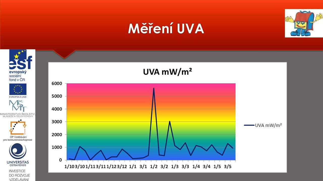 Měření UVA