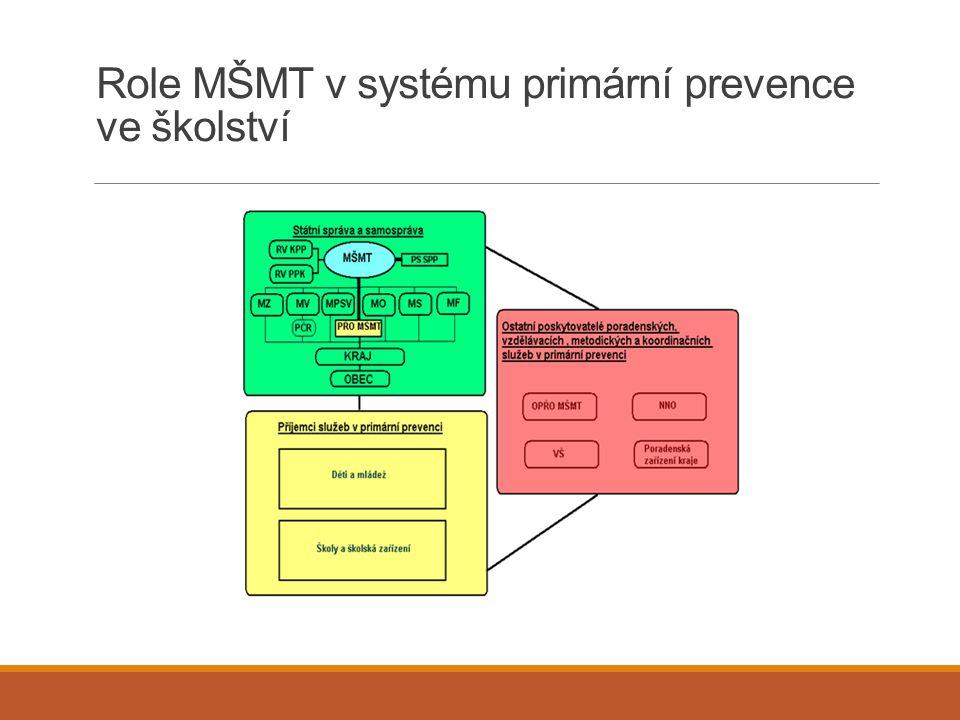 Role MŠMT v systému primární prevence ve školství