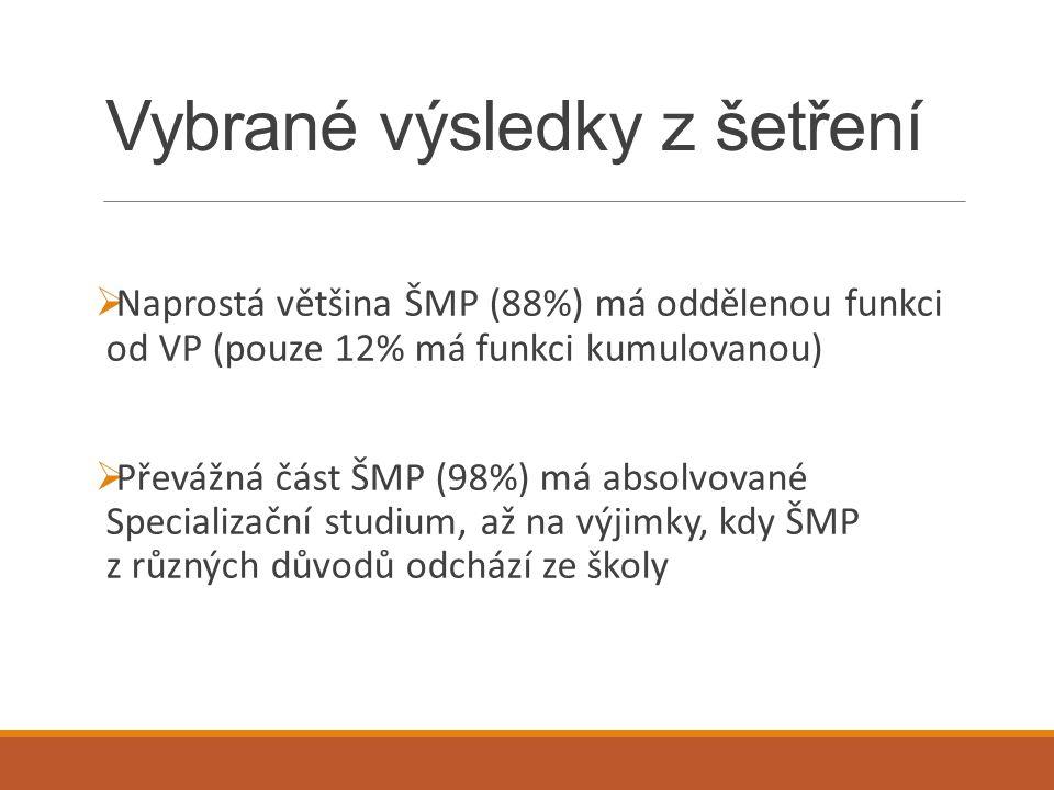 Vybrané výsledky z šetření  Naprostá většina ŠMP (88%) má oddělenou funkci od VP (pouze 12% má funkci kumulovanou)  Převážná část ŠMP (98%) má absol
