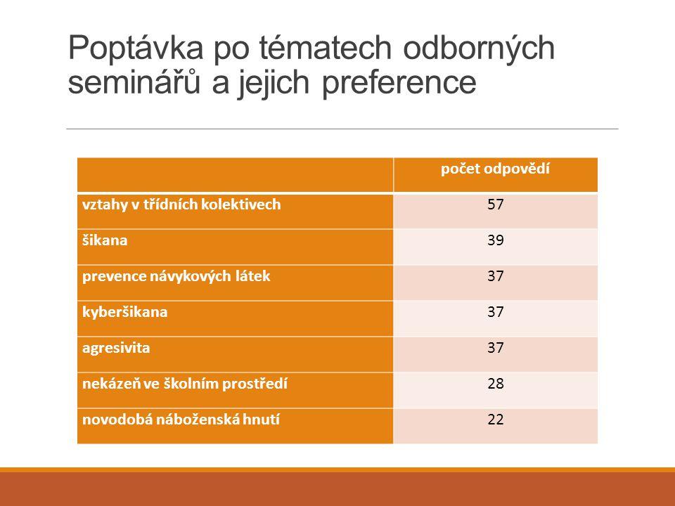 Poptávka po tématech odborných seminářů a jejich preference počet odpovědí vztahy v třídních kolektivech57 šikana39 prevence návykových látek37 kyberš