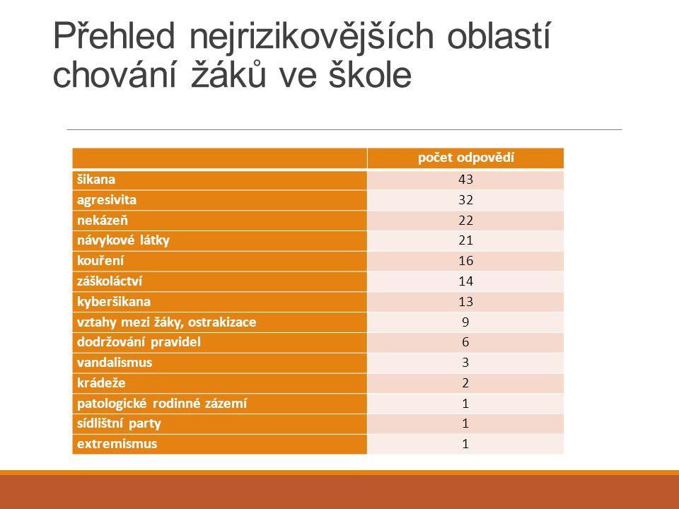 Přehled nejrizikovějších oblastí chování žáků ve škole počet odpovědí šikana43 agresivita32 nekázeň22 návykové látky21 kouření16 záškoláctví14 kyberši