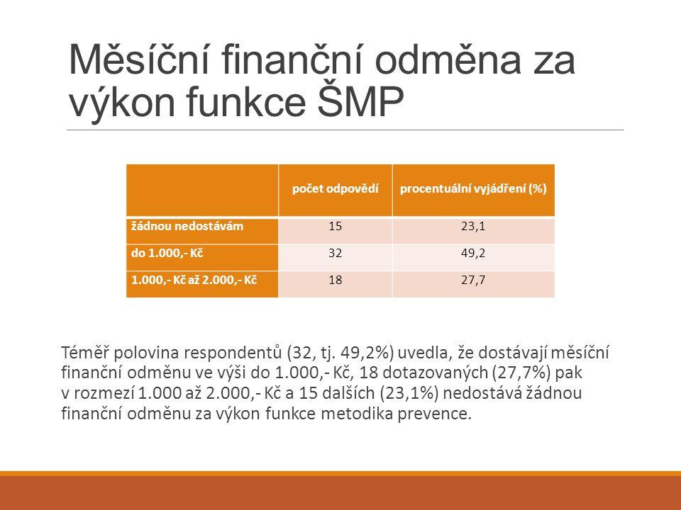 Měsíční finanční odměna za výkon funkce ŠMP Téměř polovina respondentů (32, tj. 49,2%) uvedla, že dostávají měsíční finanční odměnu ve výši do 1.000,-