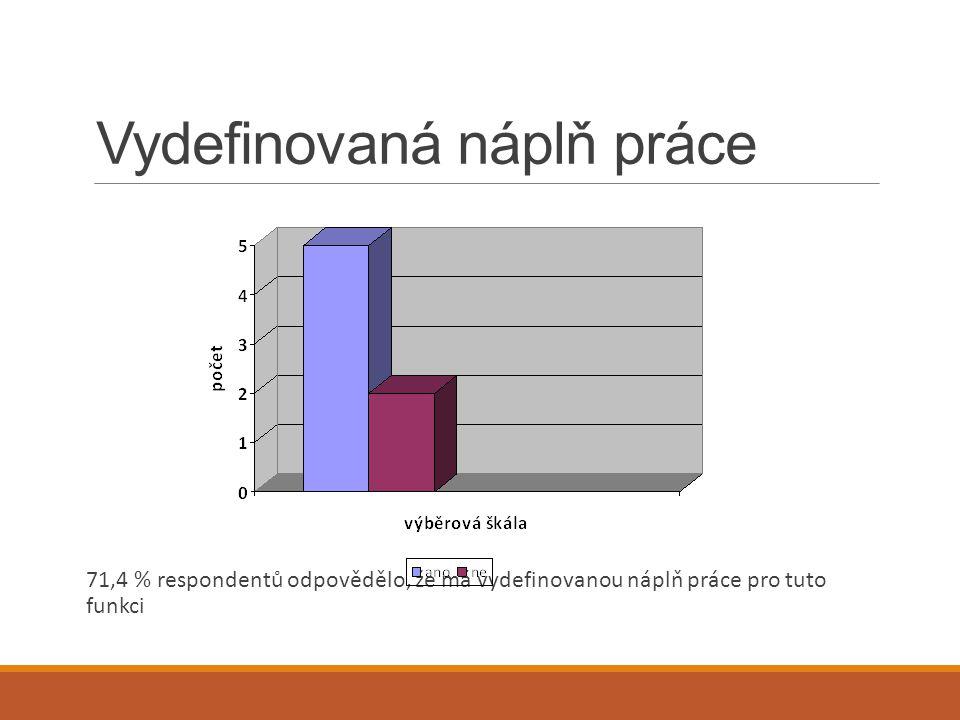 Vydefinovaná náplň práce 71,4 % respondentů odpovědělo, že má vydefinovanou náplň práce pro tuto funkci