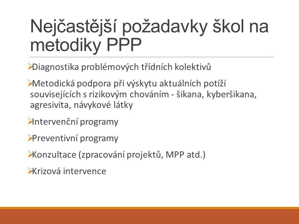 Nejčastější požadavky škol na metodiky PPP  Diagnostika problémových třídních kolektivů  Metodická podpora při výskytu aktuálních potíží související