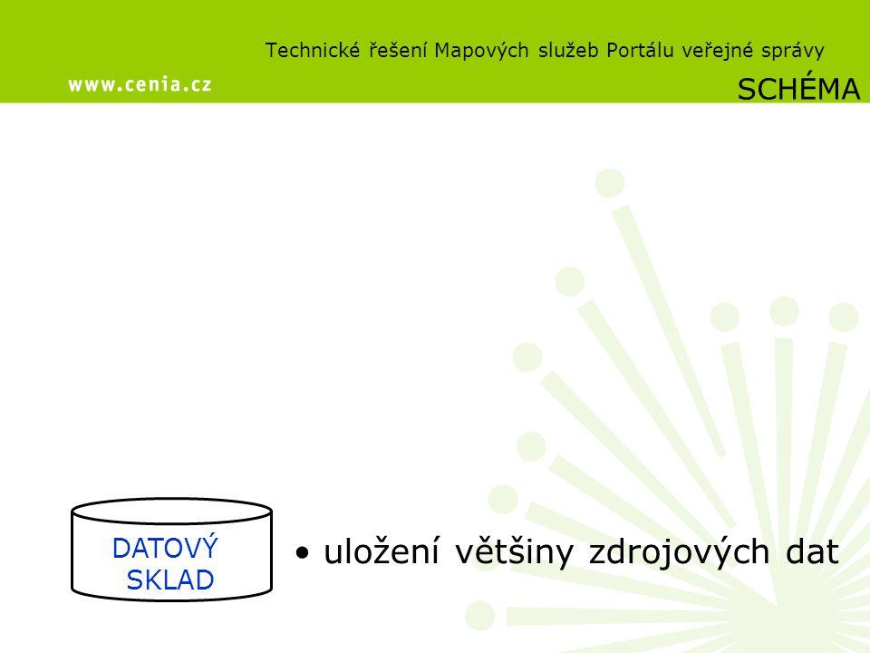 Technické řešení Mapových služeb Portálu veřejné správy DATOVÝ SKLAD SCHÉMA uložení většiny zdrojových dat
