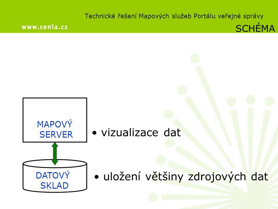 Technické řešení Mapových služeb Portálu veřejné správy DATOVÝ SKLAD MAPOVÝ SERVER SCHÉMA uložení většiny zdrojových dat vizualizace dat