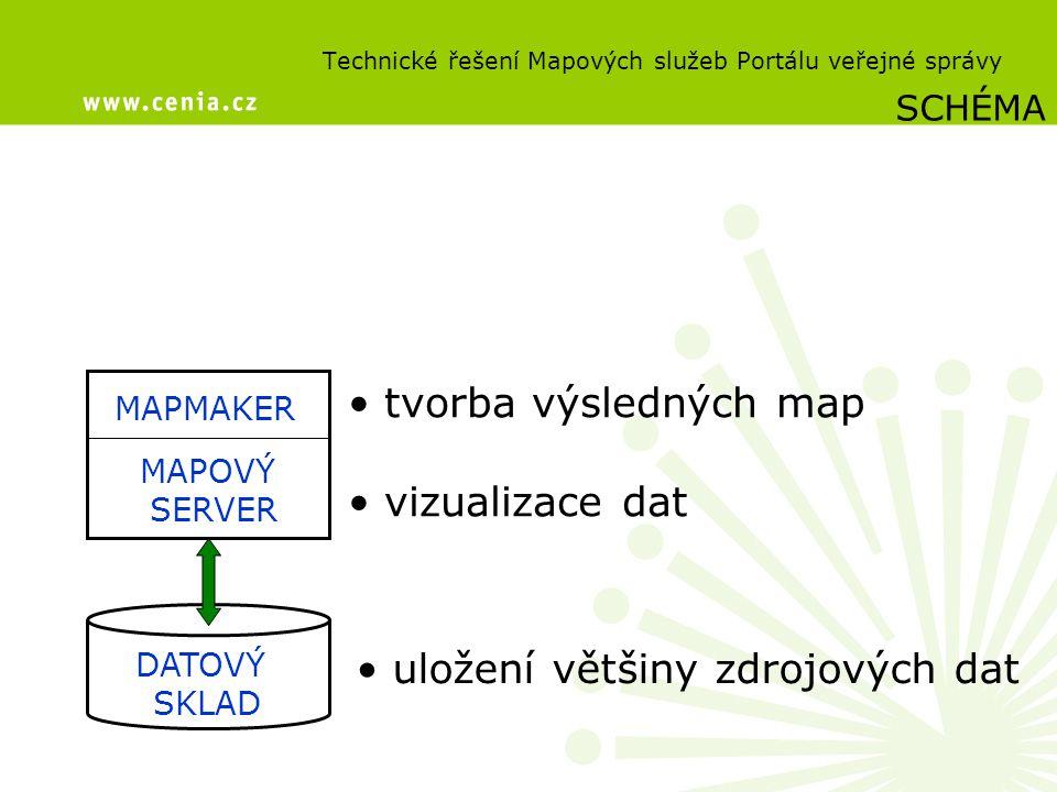 Technické řešení Mapových služeb Portálu veřejné správy DATOVÝ SKLAD MAPOVÝ SERVER MAPMAKER SCHÉMA uložení většiny zdrojových dat tvorba výsledných ma