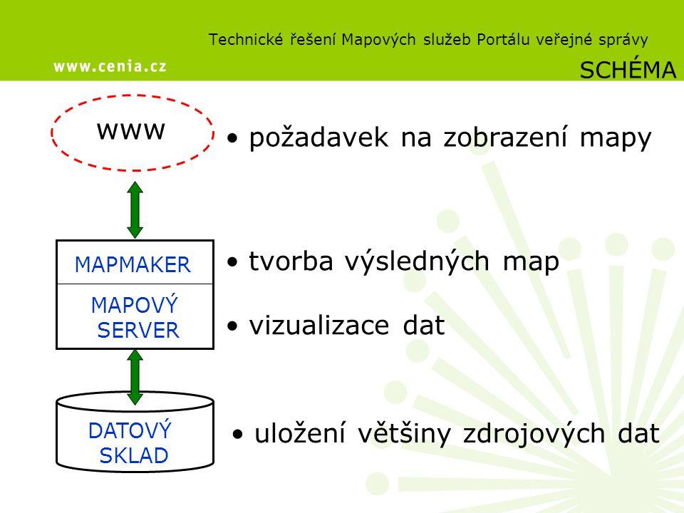 Technické řešení Mapových služeb Portálu veřejné správy DATOVÝ SKLAD MAPOVÝ SERVER MAPMAKER www SCHÉMA uložení většiny zdrojových dat tvorba výslednýc