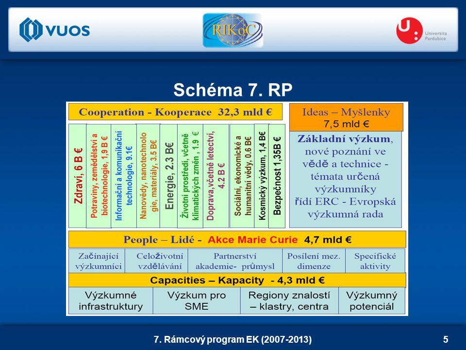 7. Rámcový program EK (2007-2013)5 Schéma 7. RP