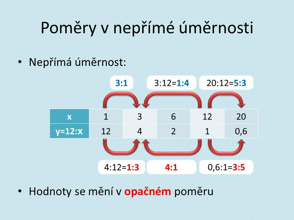 Poměry v nepřímé úměrnosti Nepřímá úměrnost: Hodnoty se mění v opačném poměru x1361220 y=12: x 124210,6 3:1 4:12=1:3 0,6:1=3:5 20:12=5:33:12=1:4 4:1