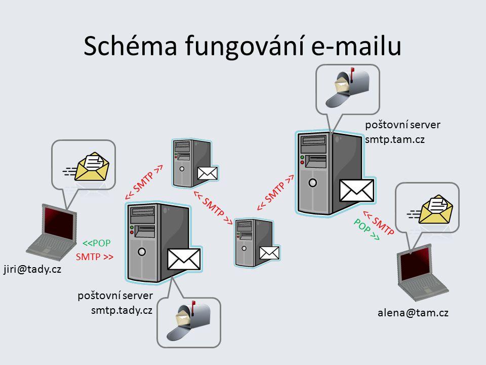 Schéma fungování e-mailu SMTP >> > << SMTP <<POP POP >> jiri@tady.cz poštovní server smtp.tady.cz poštovní server smtp.tam.cz alena@tam.cz