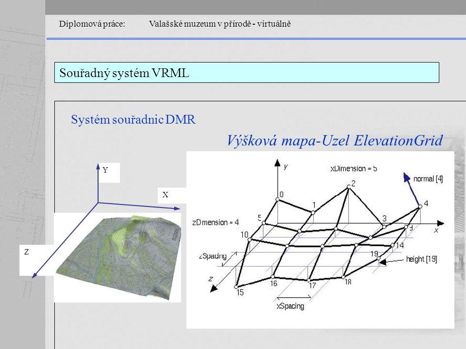 Diplomová práce: Valašské muzeum v přírodě - virtuálně Souřadný systém VRML Systém souřadnic DMR X Y Z Výšková mapa-Uzel ElevationGrid
