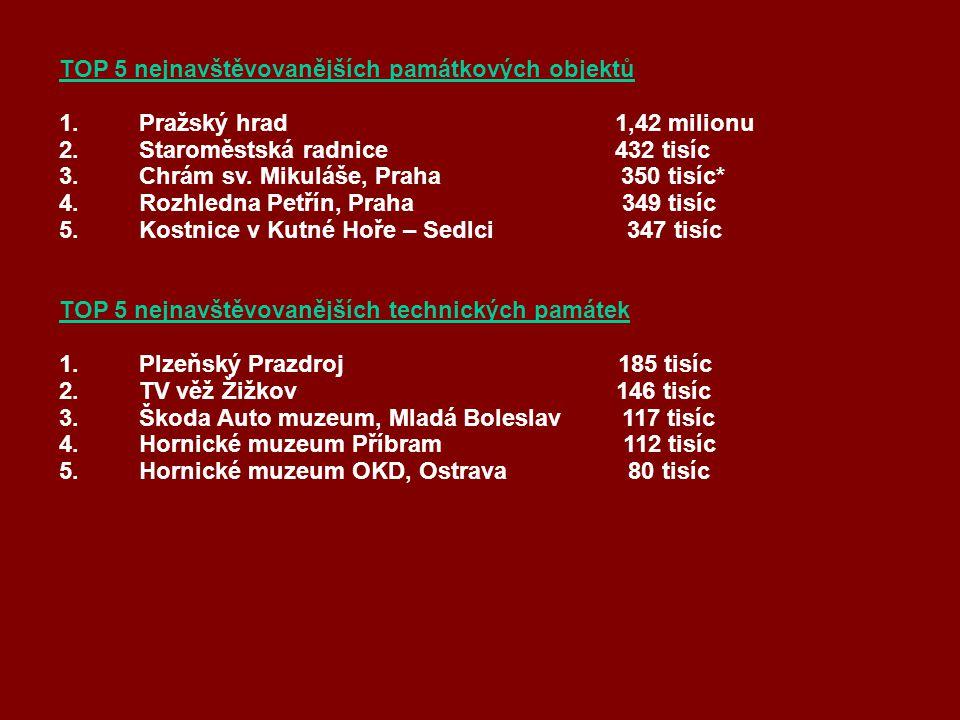 TOP 5 nejnavštěvovanějších památkových objektů 1.Pražský hrad 1,42 milionu 2.