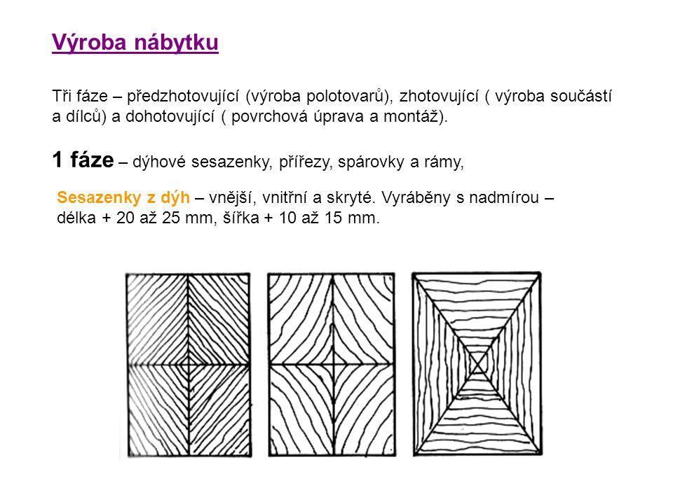 Výroba nábytku Tři fáze – předzhotovující (výroba polotovarů), zhotovující ( výroba součástí a dílců) a dohotovující ( povrchová úprava a montáž). 1 f