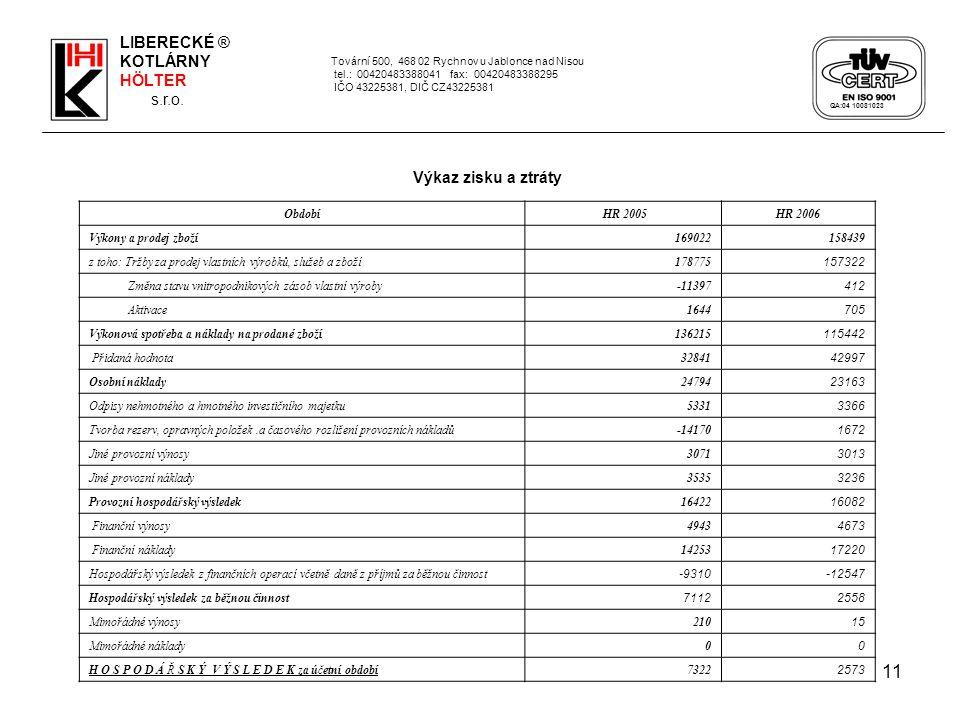 11 Tovární 500, 468 02 Rychnov u Jablonce nad Nisou tel.: 00420483388041 fax: 00420483388295 IČO 43225381, DIČ CZ43225381 Období HR 2005HR 2006 Výkony a prodej zboží 169022158439 z toho: Tržby za prodej vlastních výrobků, služeb a zboží178775 157322 Změna stavu vnitropodnikových zásob vlastní výroby-11397 412 Aktivace1644 705 Výkonová spotřeba a náklady na prodané zboží136215 115442 Přidaná hodnota32841 42997 Osobní náklady24794 23163 Odpisy nehmotného a hmotného investičního majetku5331 3366 Tvorba rezerv, opravných položek.a časového rozlišení provozních nákladů-14170 1672 Jiné provozní výnosy3071 3013 Jiné provozní náklady3535 3236 Provozní hospodářský výsledek16422 16082 Finanční výnosy4943 4673 Finanční náklady14253 17220 Hospodářský výsledek z finančních operací včetně daně z příjmů za běžnou činnost -9310-12547 Hospodářský výsledek za běžnou činnost 71122558 Mimořádné výnosy210 15 Mimořádné náklady0 0 H O S P O D Á Ř S K Ý V Ý S L E D E K za účetní období7322 2573 Výkaz zisku a ztráty LIBERECKÉ ® KOTLÁRNY HÖLTER s.r.o.