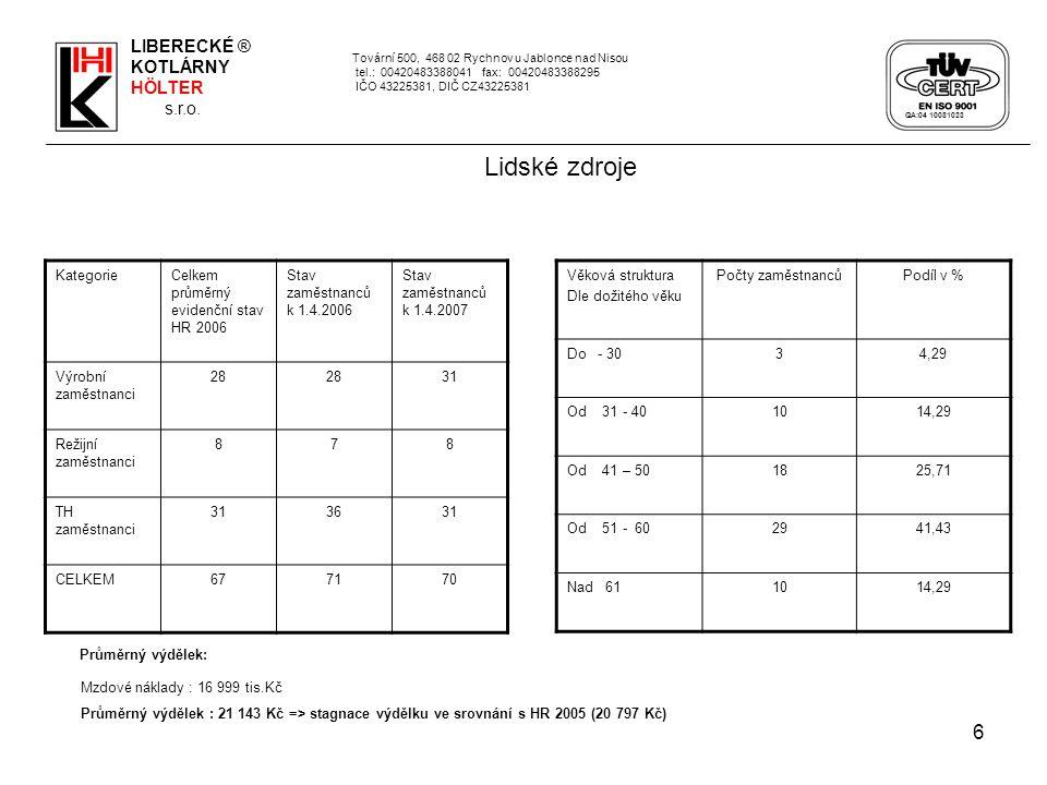 6 Tovární 500, 468 02 Rychnov u Jablonce nad Nisou tel.: 00420483388041 fax: 00420483388295 IČO 43225381, DIČ CZ43225381 Lidské zdroje KategorieCelkem průměrný evidenční stav HR 2006 Stav zaměstnanců k 1.4.2006 Stav zaměstnanců k 1.4.2007 Výrobní zaměstnanci 28 31 Režijní zaměstnanci 878 TH zaměstnanci 313631 CELKEM677170 Průměrný výdělek: Mzdové náklady : 16 999 tis.Kč Průměrný výdělek : 21 143 Kč => stagnace výdělku ve srovnání s HR 2005 (20 797 Kč) LIBERECKÉ ® KOTLÁRNY HÖLTER s.r.o.