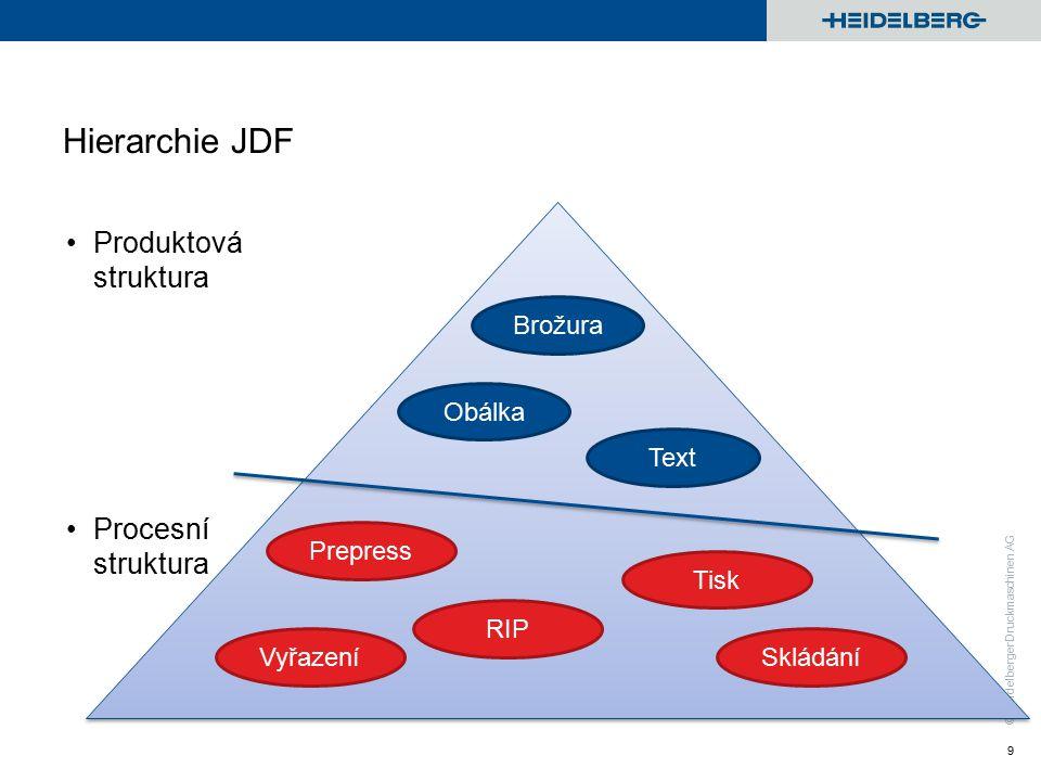 © Heidelberger Druckmaschinen AG Hierarchie JDF Produktová struktura Procesní struktura 9 Brožura Obálka Text Prepress Vyřazení RIP Tisk Skládání