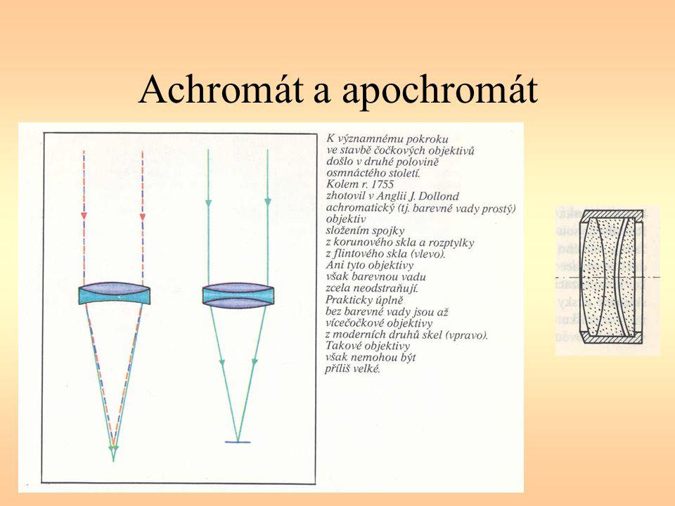 Chromatická křivka objektivu