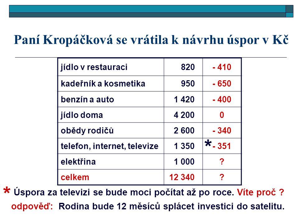Paní Kropáčková se vrátila k návrhu úspor v Kč jídlo v restauraci 820 - 410 kadeřník a kosmetika 950 - 650 benzín a auto 1 420 - 400 jídlo doma 4 2000 obědy rodičů 2 600- 340 telefon, internet, televize 1 350- 351 elektřina 1 000.