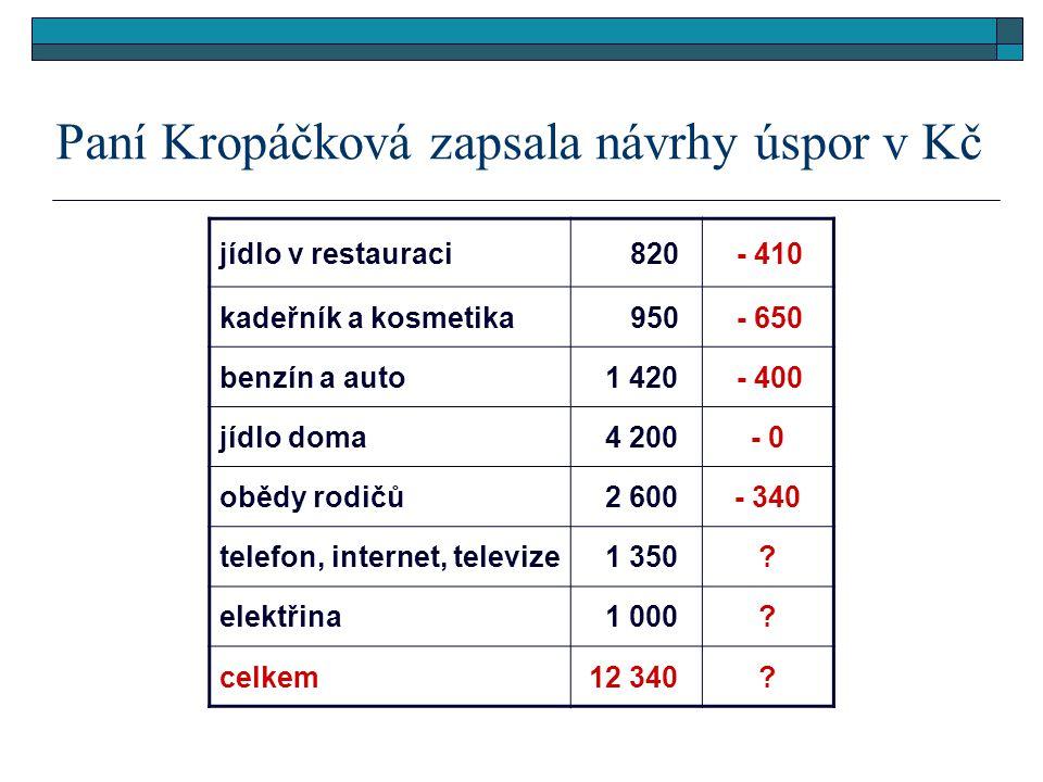 Paní Kropáčková zapsala návrhy úspor v Kč jídlo v restauraci 820 - 410 kadeřník a kosmetika 950 - 650 benzín a auto 1 420 - 400 jídlo doma 4 200- 0 obědy rodičů 2 600- 340 telefon, internet, televize 1 350.
