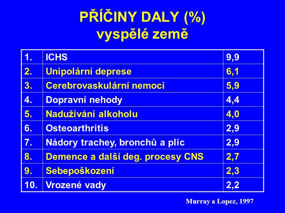 PŘÍČINY DALY (%) vyspělé země 1.ICHS9,9 2.Unipolární deprese6,1 3.Cerebrovaskulární nemoci5,9 4.Dopravní nehody4,4 5.Nadužívání alkoholu4,0 6.Osteoart
