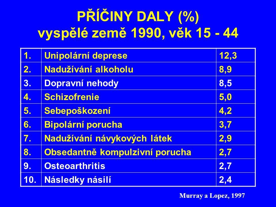 PŘÍČINY DALY (%) vyspělé země 1990, věk 15 - 44 1.Unipolární deprese12,3 2.Nadužívání alkoholu8,9 3.Dopravní nehody8,5 4.Schizofrenie5,0 5.Sebepoškoze