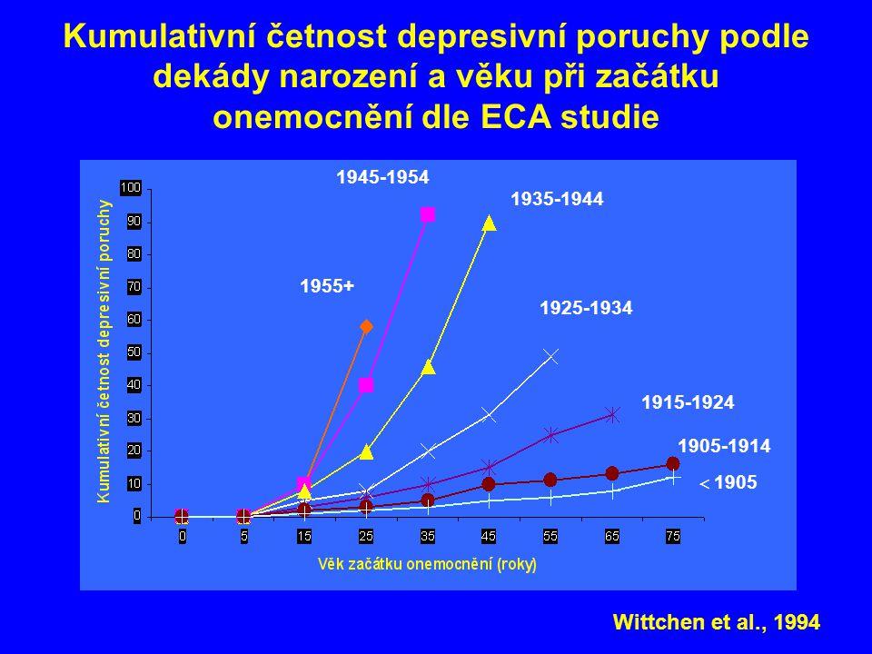 Kumulativní četnost depresivní poruchy podle dekády narození a věku při začátku onemocnění dle ECA studie 1955+ 1945-1954 1935-1944 1925-1934 1915-192